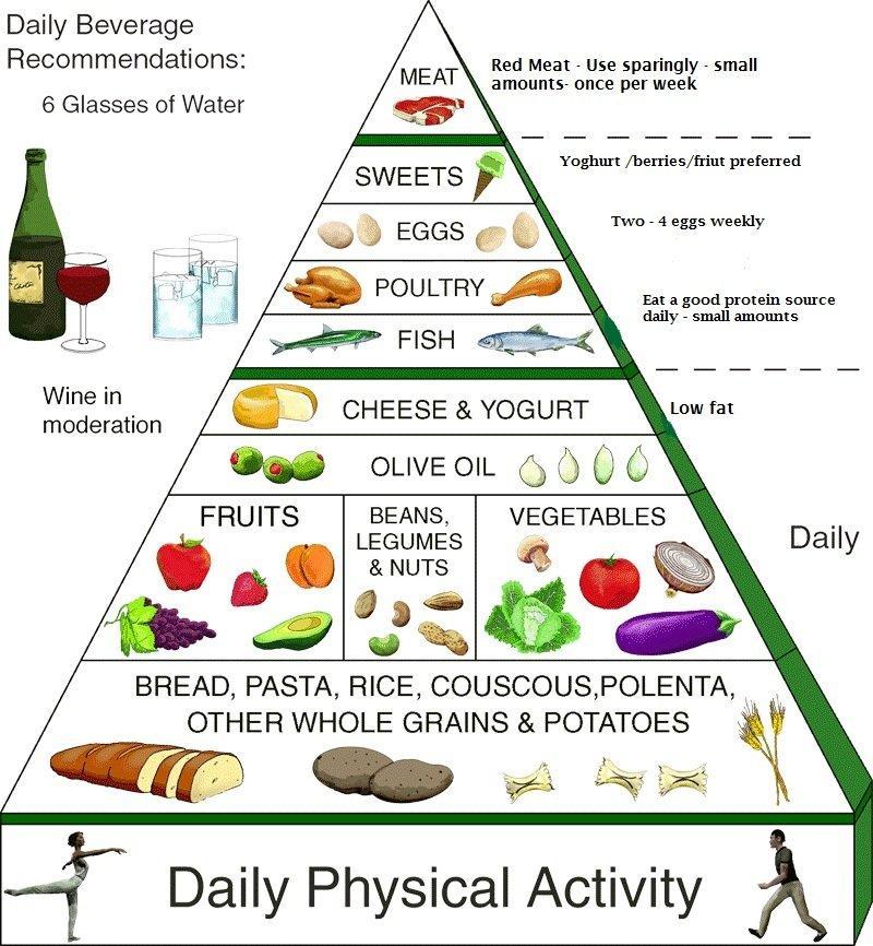 Mediterranean Diet for Prostate Mates